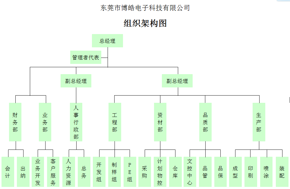 人事架构_03 组织架构